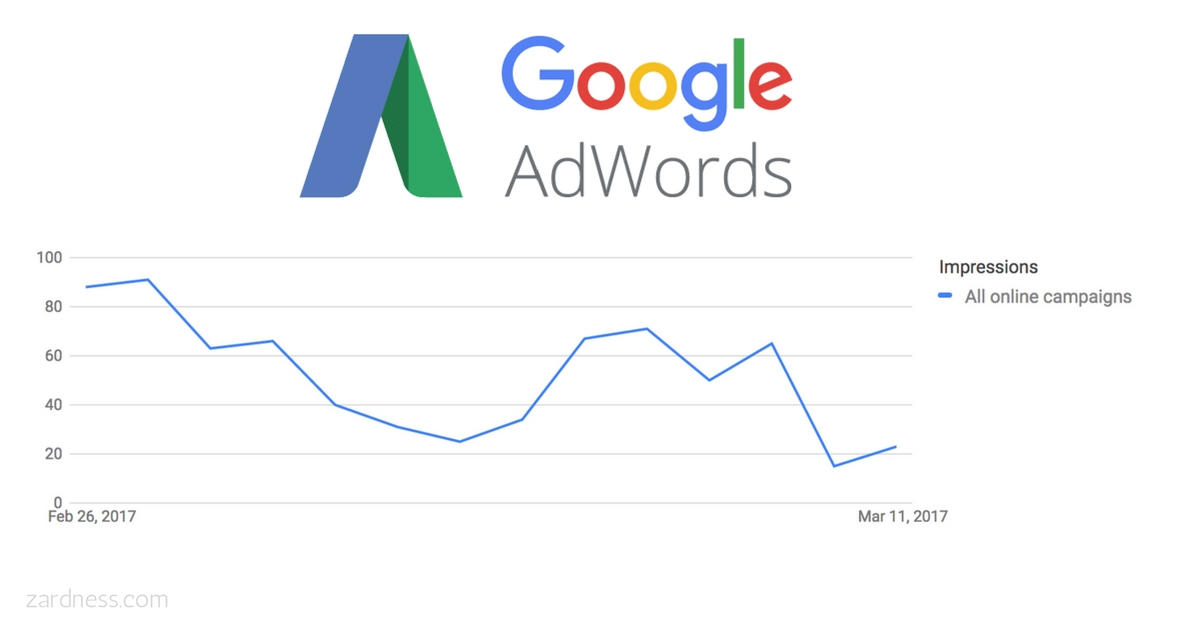 Why You're Not Getting Any Impressions on Your Ads in Google Adwords