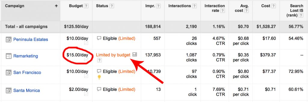 limited by budget adwords